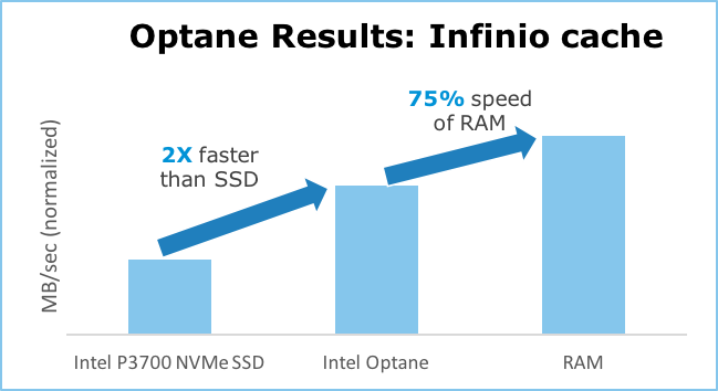 Optane results for blog