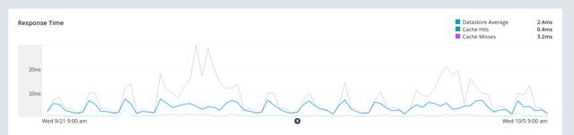 Screenshot of latency reduction