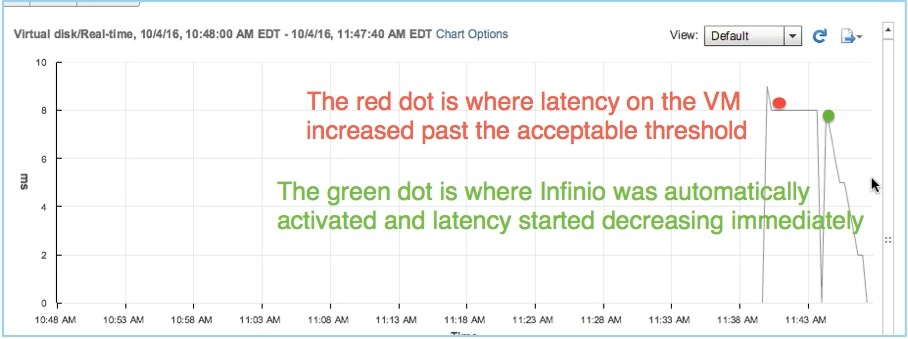 Chart showing precipitous drop in latency