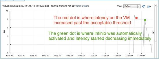 Chart showing precipitous drop in latency