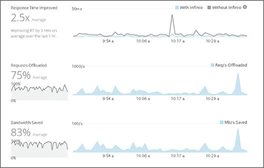 budd-van-lines-1hr-results-spike