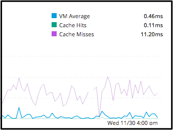 Jenkins VM reduced from 11ms to under 1ms.