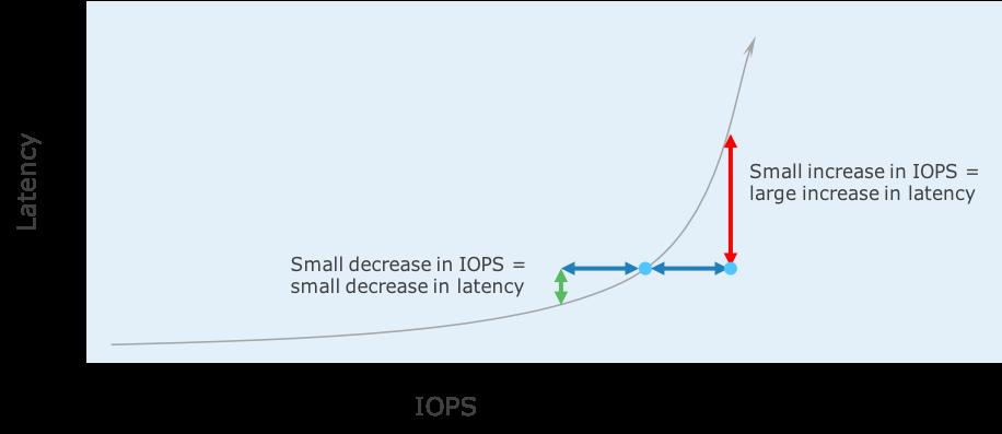 latency graph 1-1