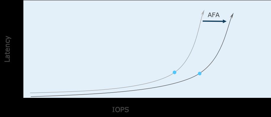 latency graph 2